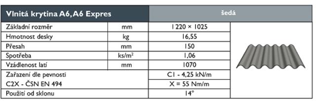 Vlnita-krytina-A6-technicke-parametreladin-sk